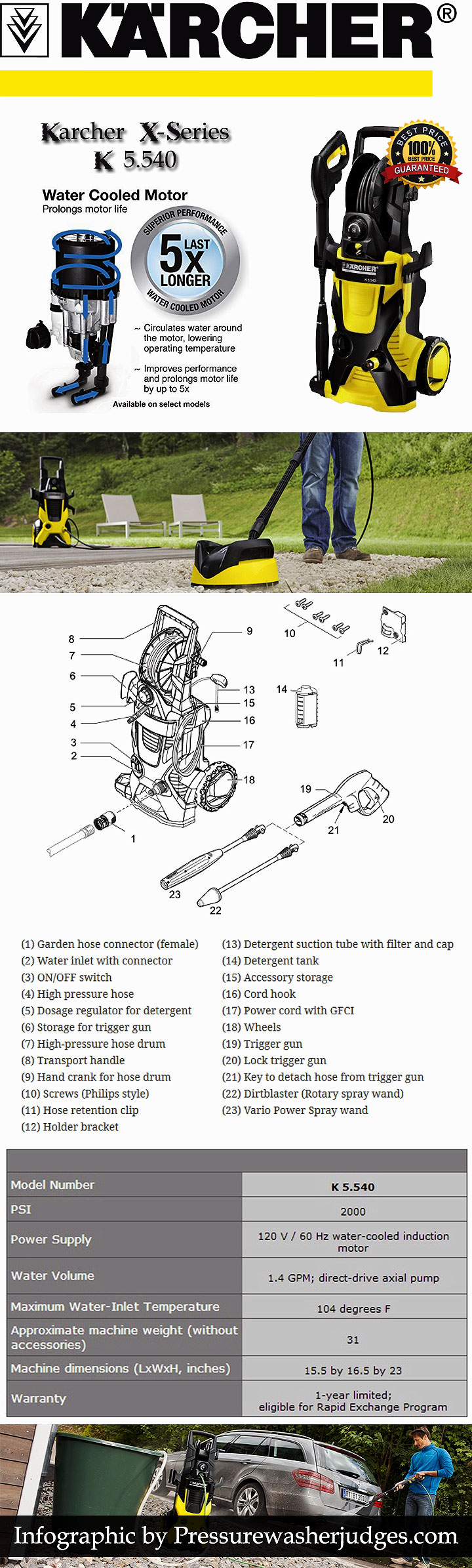 Infographic Karcher X-Series K 5.540