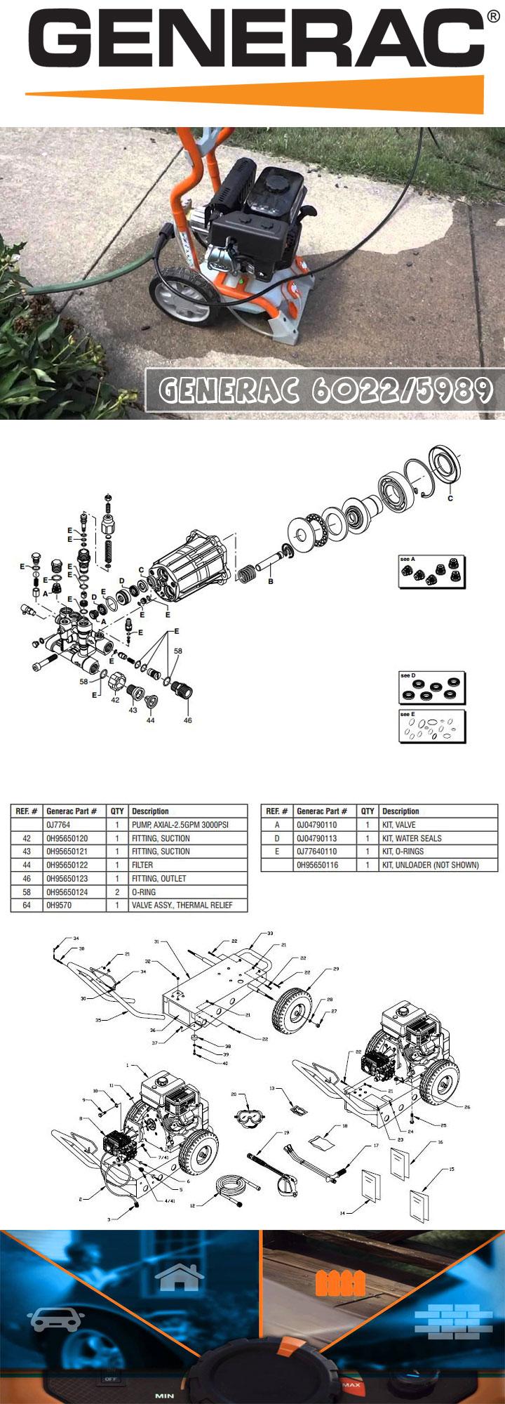 Generac 6022 - Infographic Best Pressure Washer Reviews